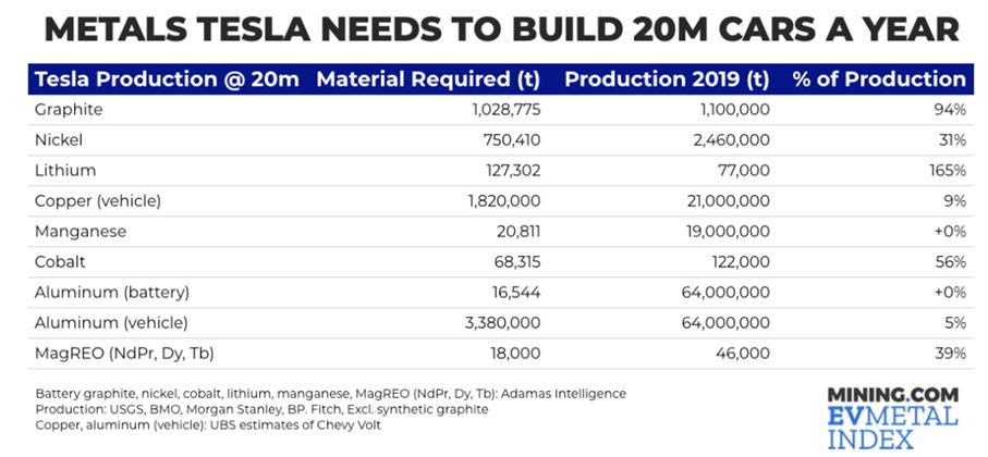 Tesla metals